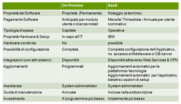 IBM TRIRIGA on cloud